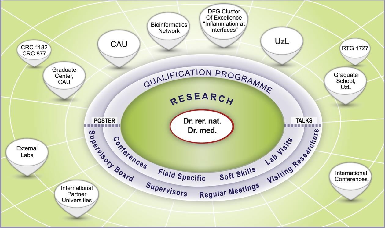 RTG 1743 - Qualification Programme